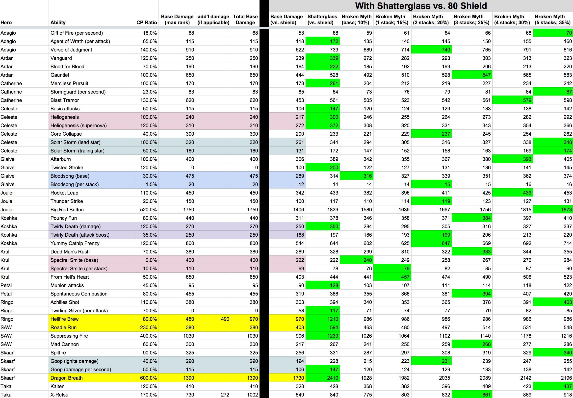 Comparing 2nd Shatterglass and Broken Myth vs. 80 shield defense