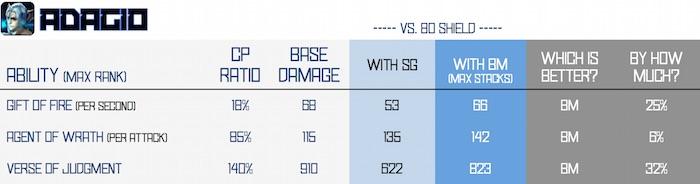 BM vs SG - adagio v2