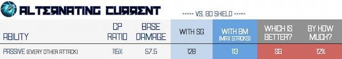 BM vs SG - alternating current
