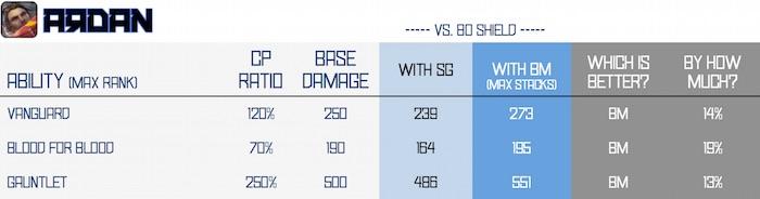 BM vs SG - ardan