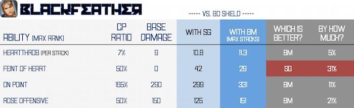 BM vs SG - blackfeather