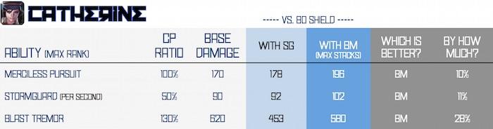 BM vs SG - catherine