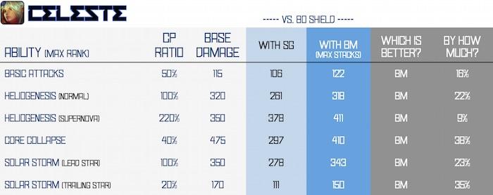 BM vs SG - celeste