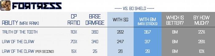 BM vs SG - fortress