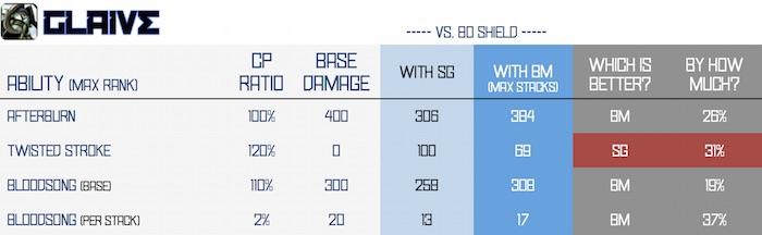 BM vs SG - glaive