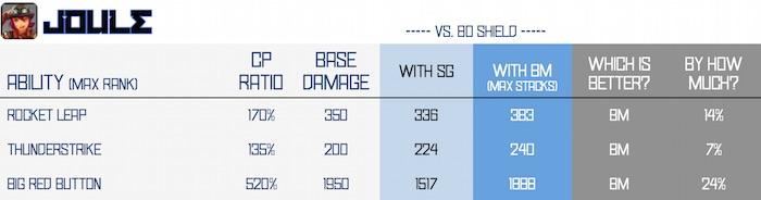 BM vs SG - joule