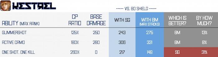 BM vs SG - kestrel