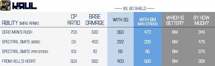 BM vs SG - krul