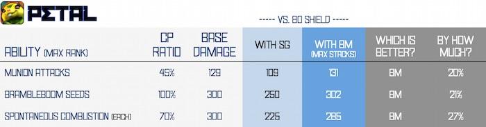 BM vs SG - petal