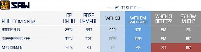 BM vs SG - saw