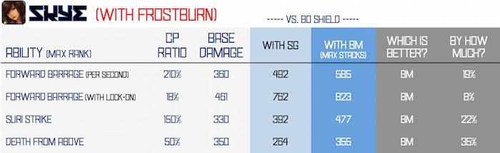 BM vs SG - skye frostburn v2