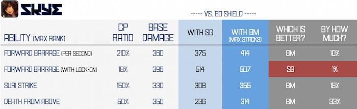 BM vs SG - skye v2
