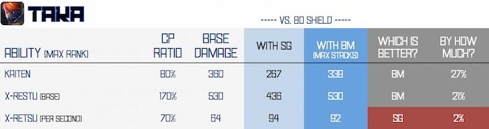 BM vs SG - taka