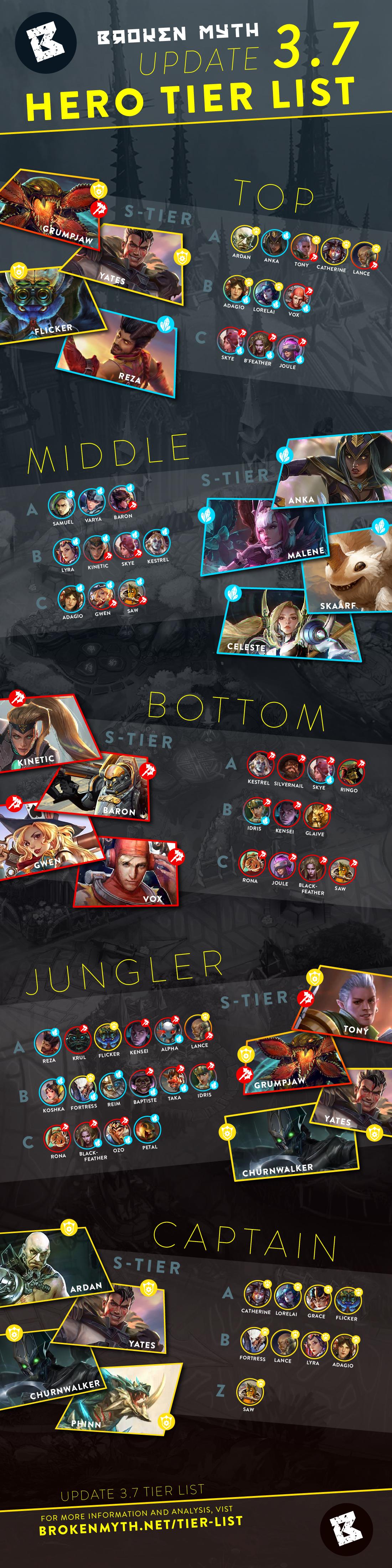 Vainglory Hero Tier List | Broken Myth