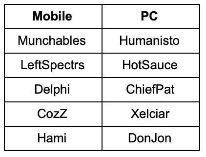 vainglory worlds 2018 mobile vs pc