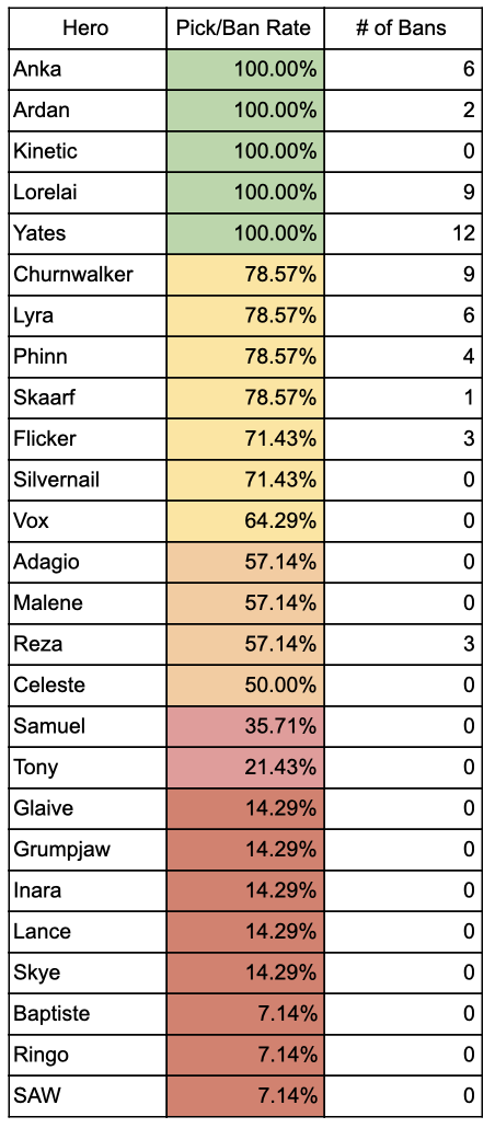 vainglory worlds 2018 hero stats 2
