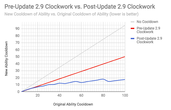 vainglory 2.9 clockwork
